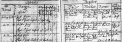 Katholische Geburts Johann Kastl 17 Feb 1797